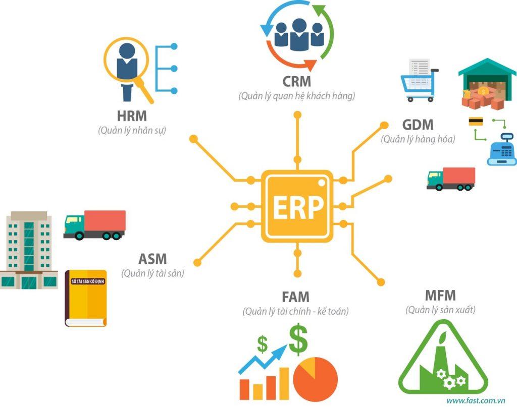 phần mềm quản trị doanh nghiệp ERP