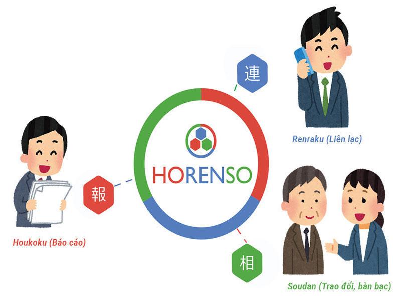 Quy tắc Horenso là gì?